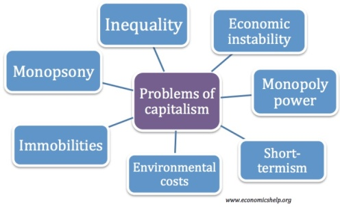 problems-of-capitalism